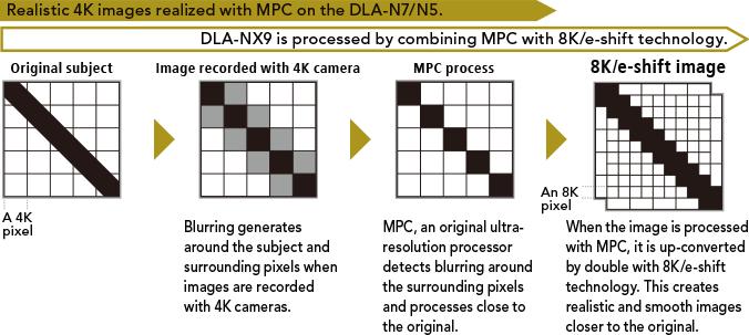 Multiple Pixel Control