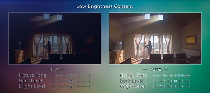 Low brightness content